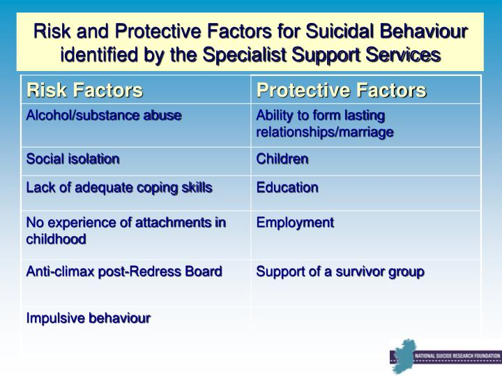 Risk and Protective Factors for Suicidal Behaviour identified by the Specialist Support Services