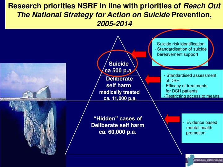 Research priorities NSRF in line with priorities of
