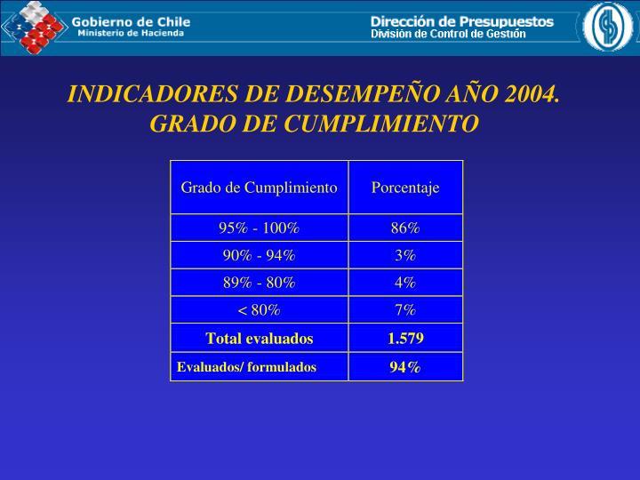 INDICADORES DE DESEMPEÑO AÑO 2004.