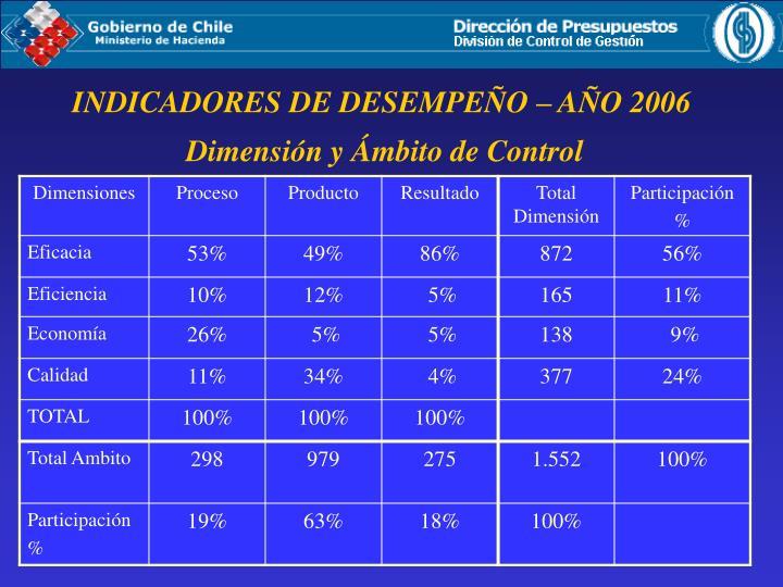INDICADORES DE DESEMPEÑO – AÑO 2006
