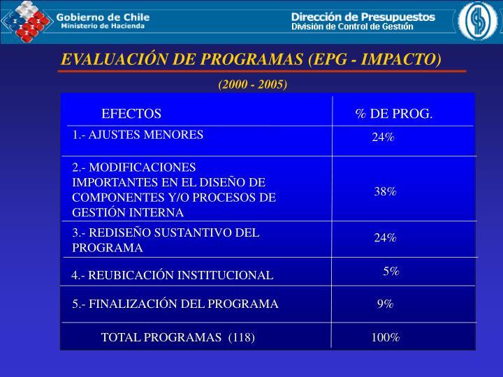 EVALUACIÓN DE PROGRAMAS (EPG - IMPACTO)
