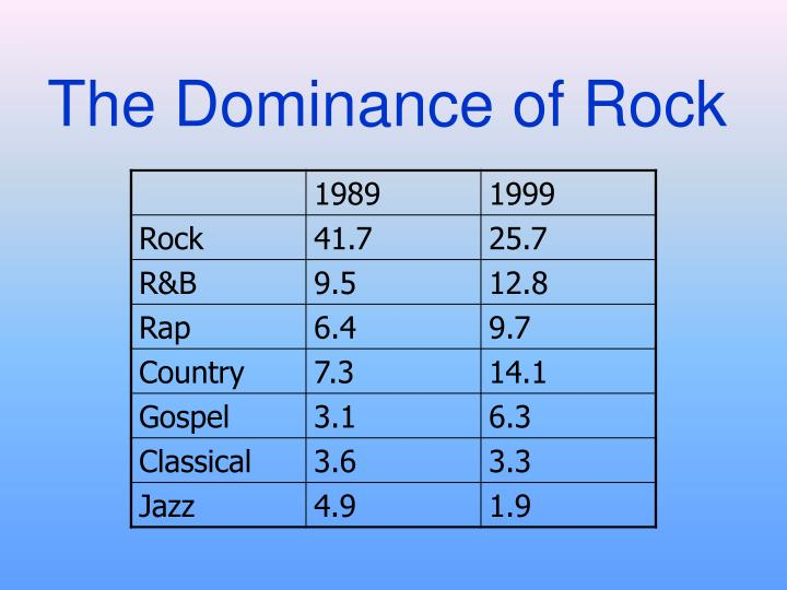 The Dominance of Rock
