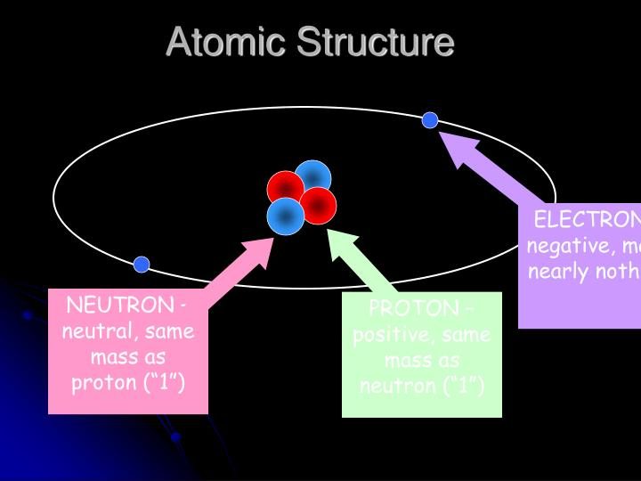 ELECTRON – negative, mass nearly nothing