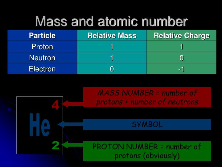 MASS NUMBER = number of protons + number of neutrons