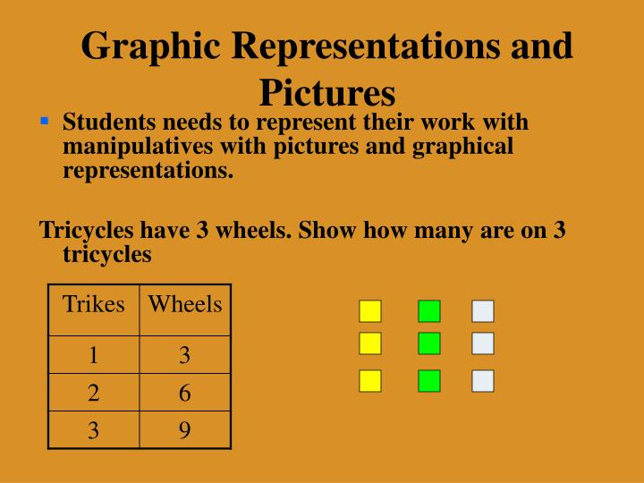 Graphic Representations and Pictures