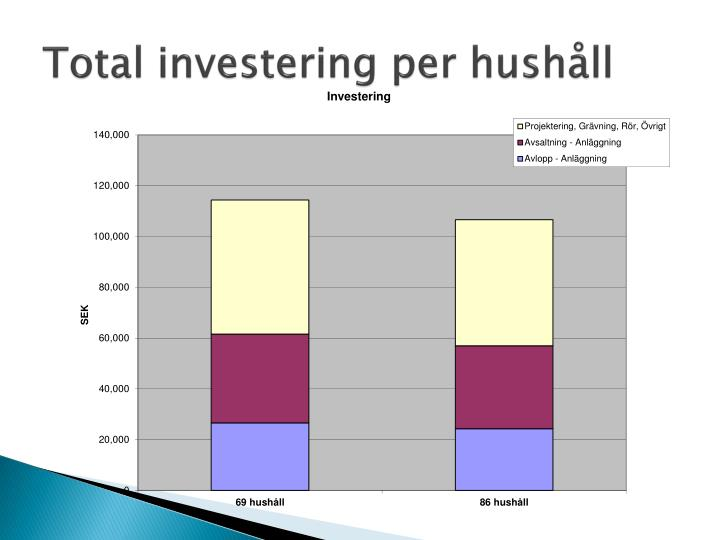 Total investering per hushåll