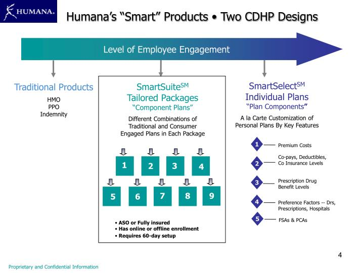 """Humana's """"Smart"""" Products • Two CDHP Designs"""
