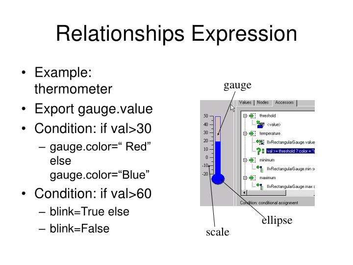 Relationships Expression