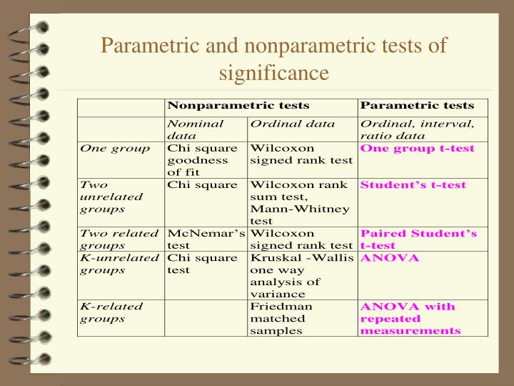 Parametric and nonparametric tests of significance