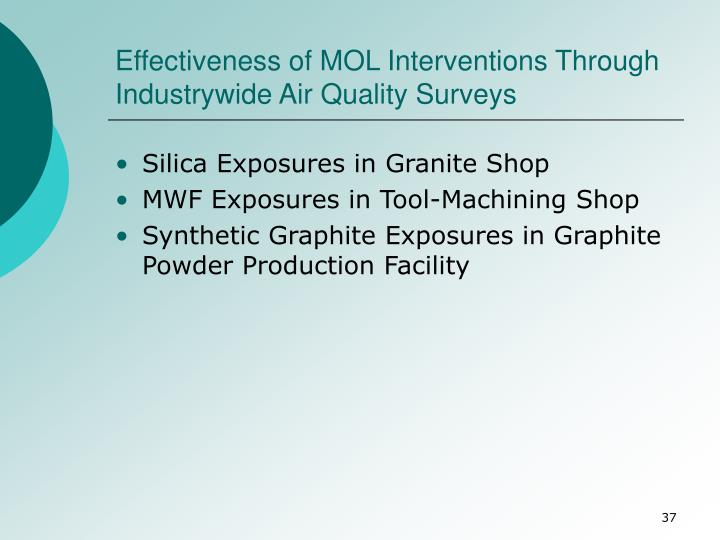 Effectiveness of MOL Interventions Through Industrywide Air Quality Surveys