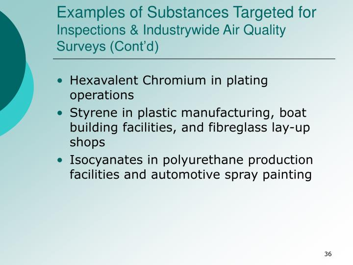 Examples of Substances Targeted for