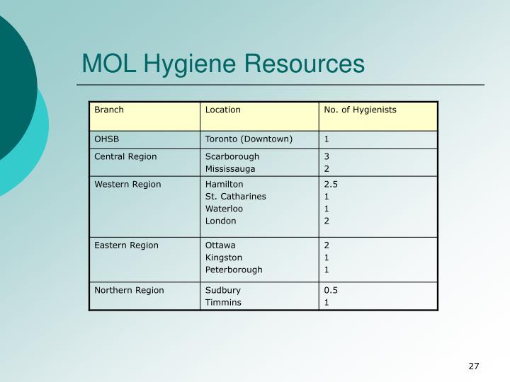 MOL Hygiene Resources