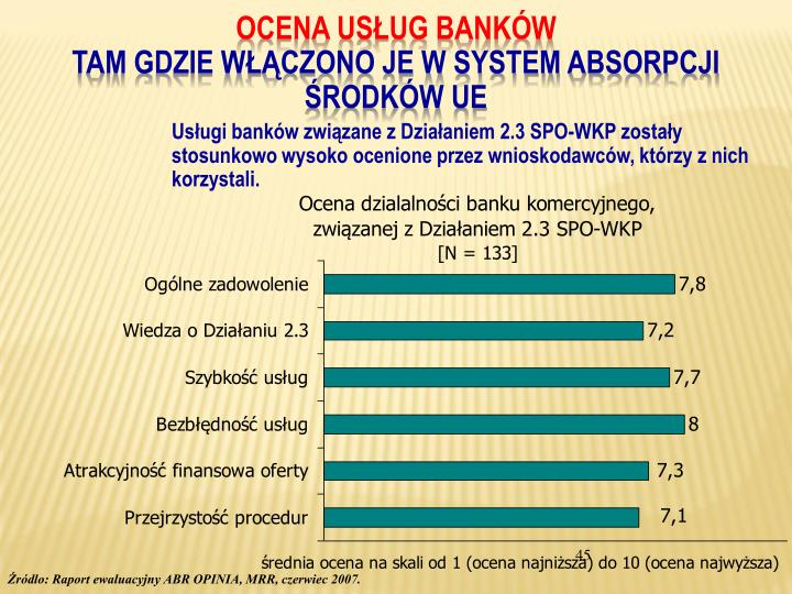 OCENA USŁUG BANKÓW