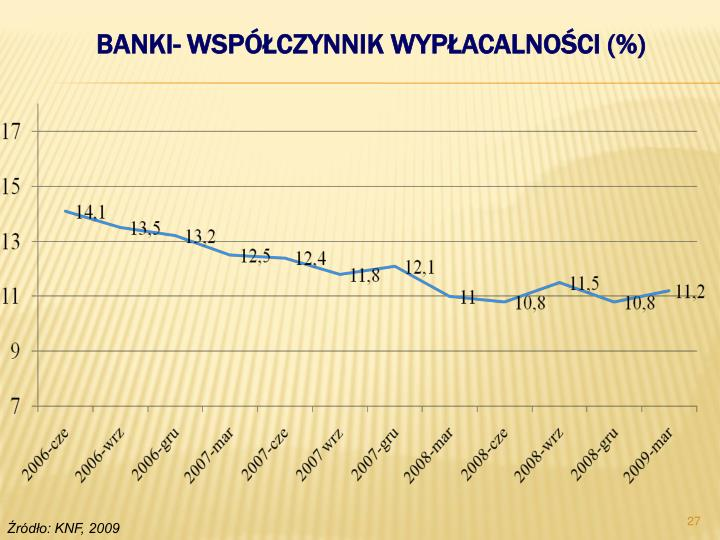 BANKI- WSPÓŁCZYNNIK WYPŁACALNOŚCI (%)