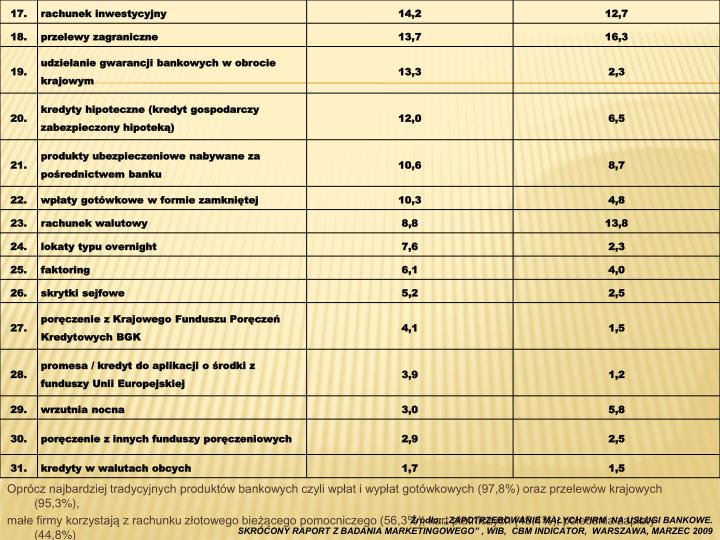 Oprócz najbardziej tradycyjnych produktów bankowych czyli wpłat i wypłat gotówkowych (97,8%) oraz przelewów krajowych (95,3%),