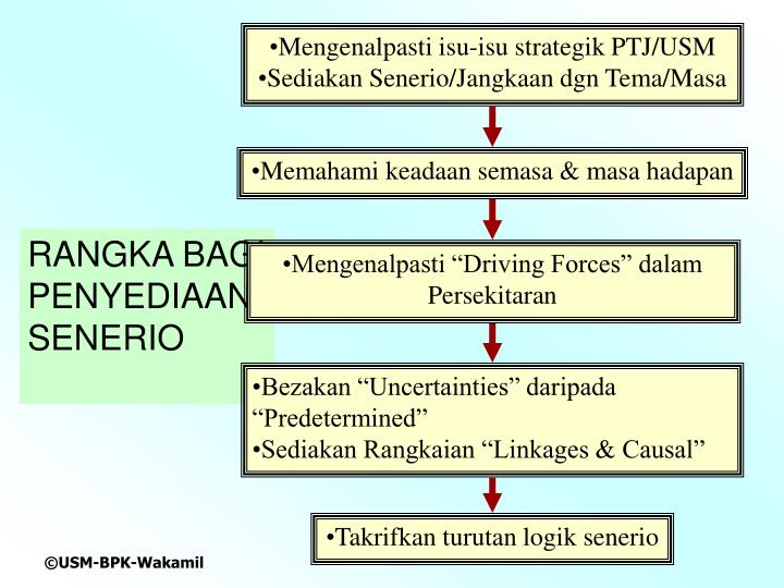 Mengenalpasti isu-isu strategik PTJ/USM
