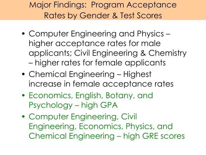 Major Findings:  Program Acceptance