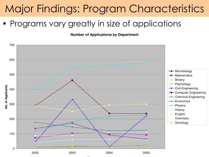 Major Findings: Program Characteristics