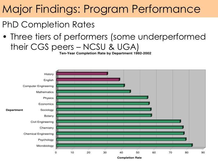 Major Findings: Program Performance