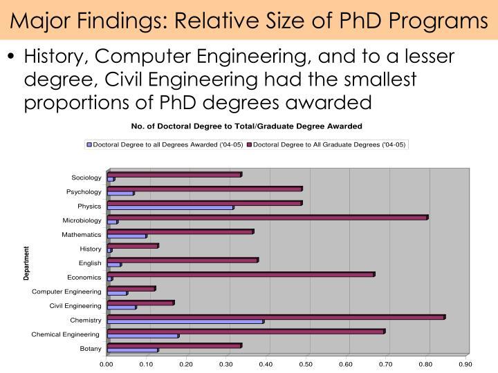 Major Findings: Relative Size of PhD Programs