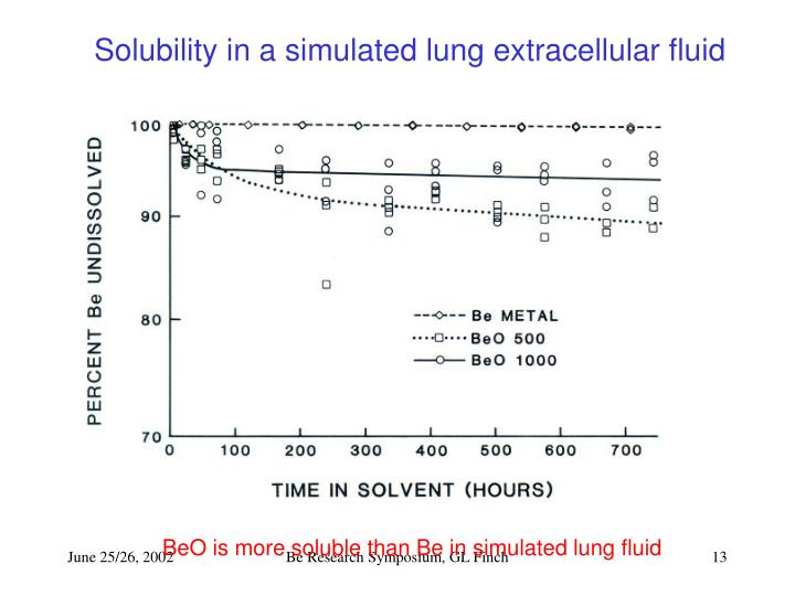 Solubility in a simulated lung extracellular fluid