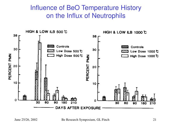 Influence of BeO Temperature History