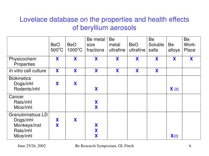 Lovelace database on the properties and health effects of beryllium aerosols