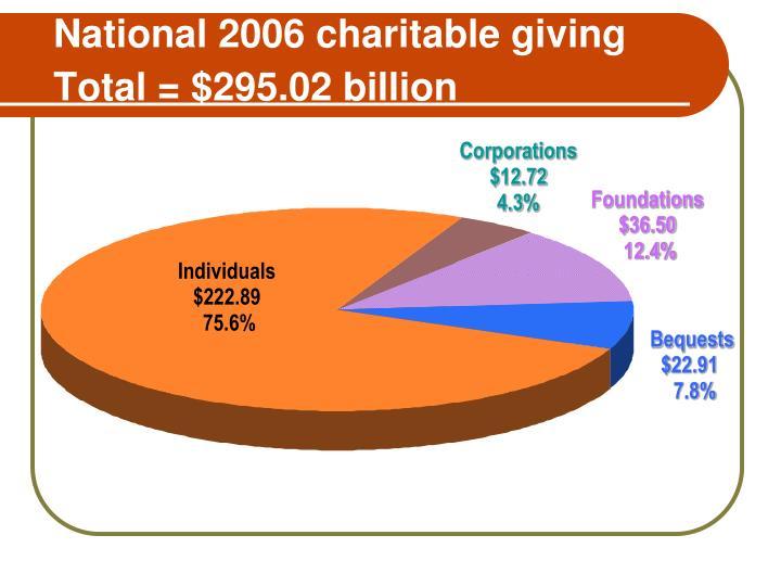 National 2006 charitable giving