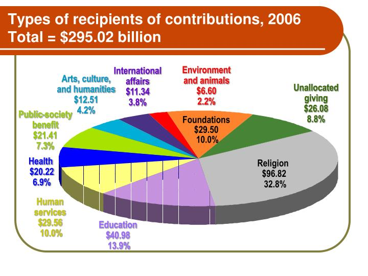 Types of recipients of contributions, 2006