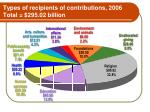 types of recipients of contributions 2006 total 295 02 billion