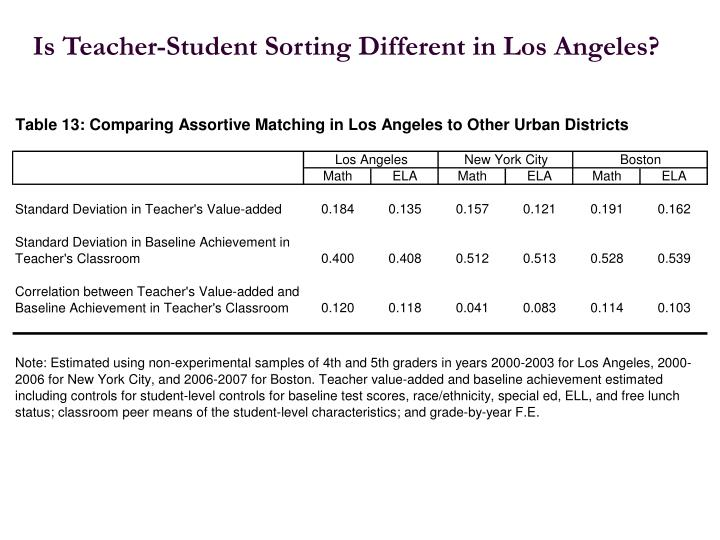 Is Teacher-Student Sorting Different in Los Angeles?