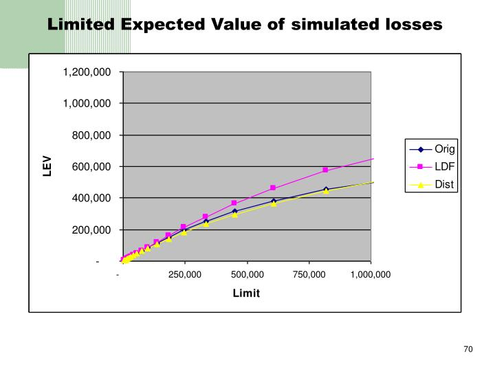 Limited Expected Value of simulated losses