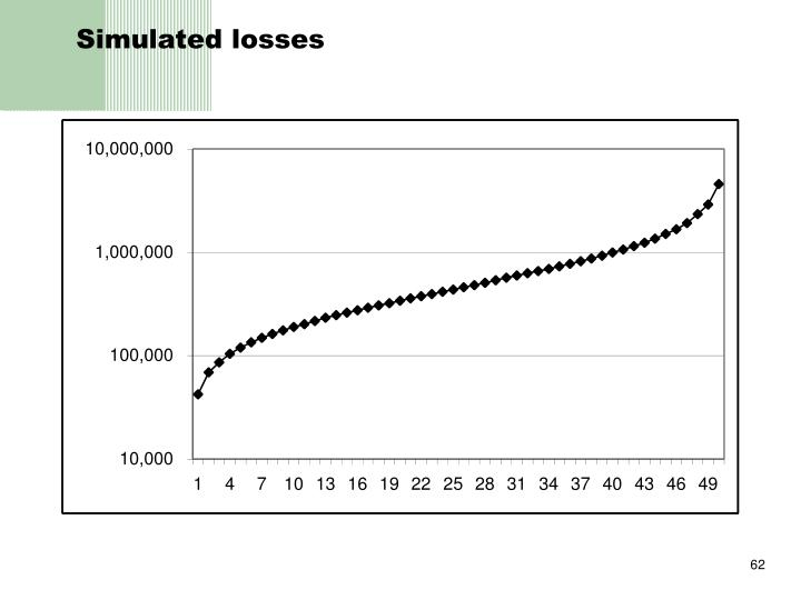 Simulated losses