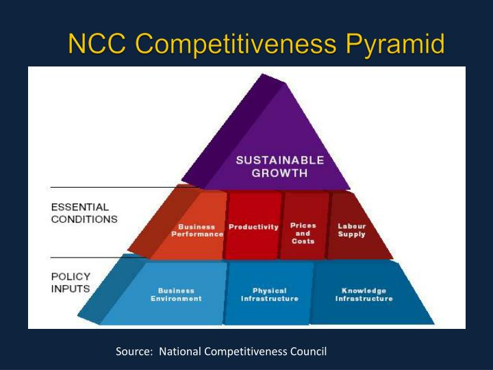 NCC Competitiveness Pyramid