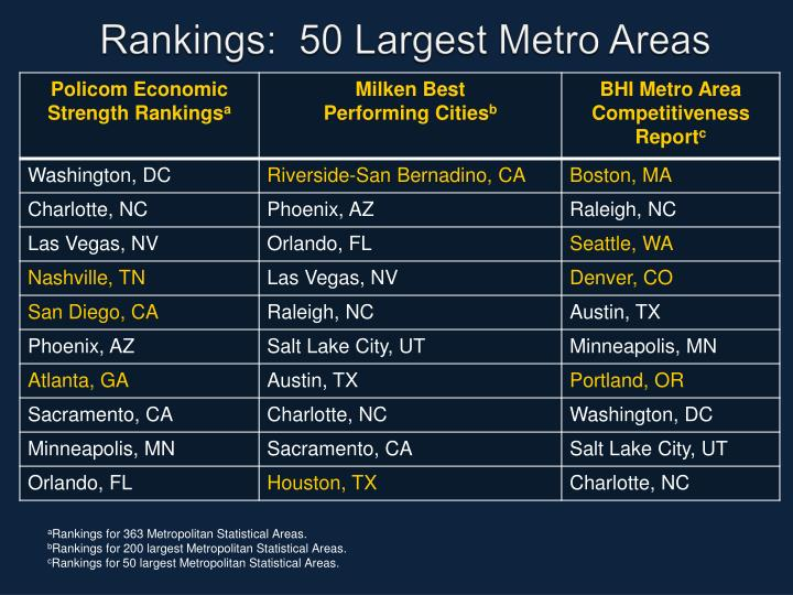 Rankings:  50 Largest Metro Areas