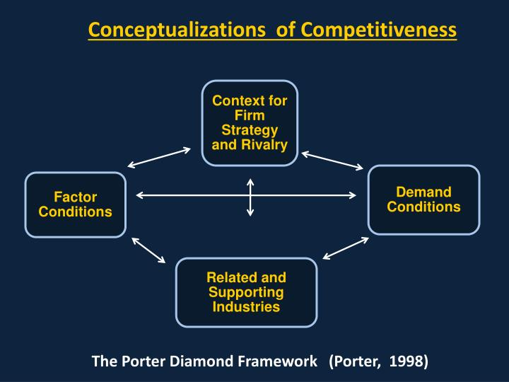 Conceptualizations  of Competitiveness