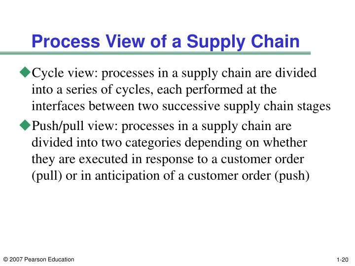 Process View of a Supply Chain
