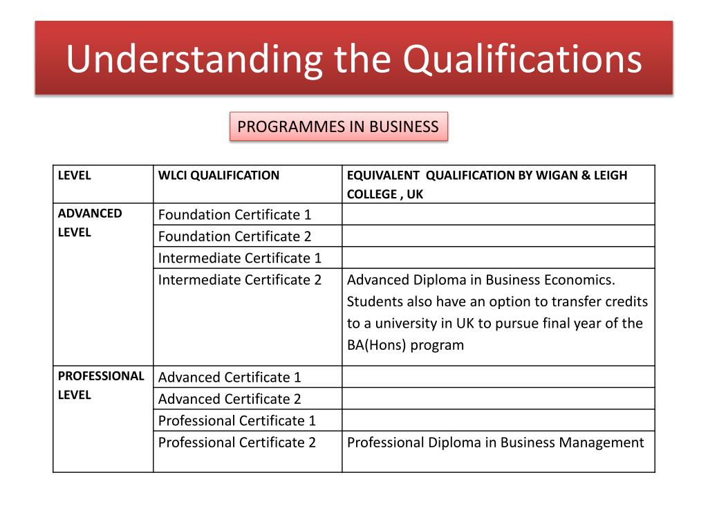Understanding the Qualifications