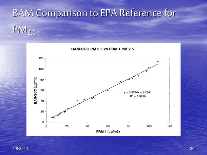 BAM Comparison to EPA Reference for PM