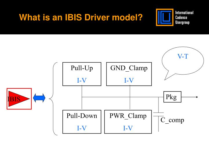 What is an ibis driver model