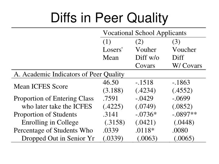 Diffs in Peer Quality