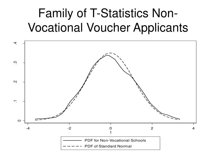 Family of T-Statistics Non-Vocational Voucher Applicants