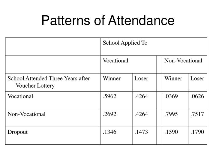 Patterns of Attendance