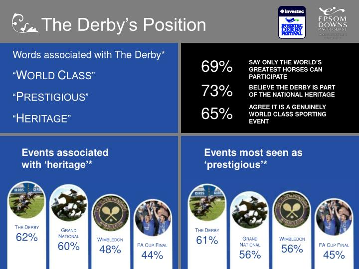The Derby's Position
