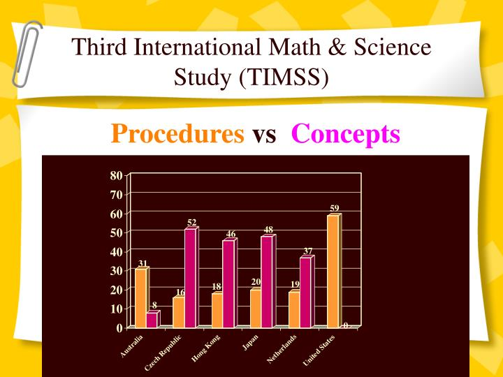 Third International Math & Science Study (TIMSS)