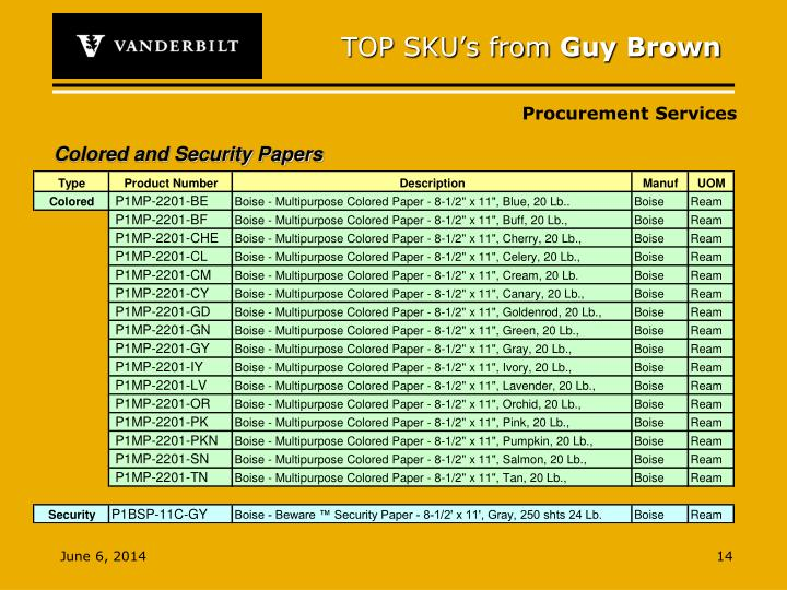 TOP SKU's from