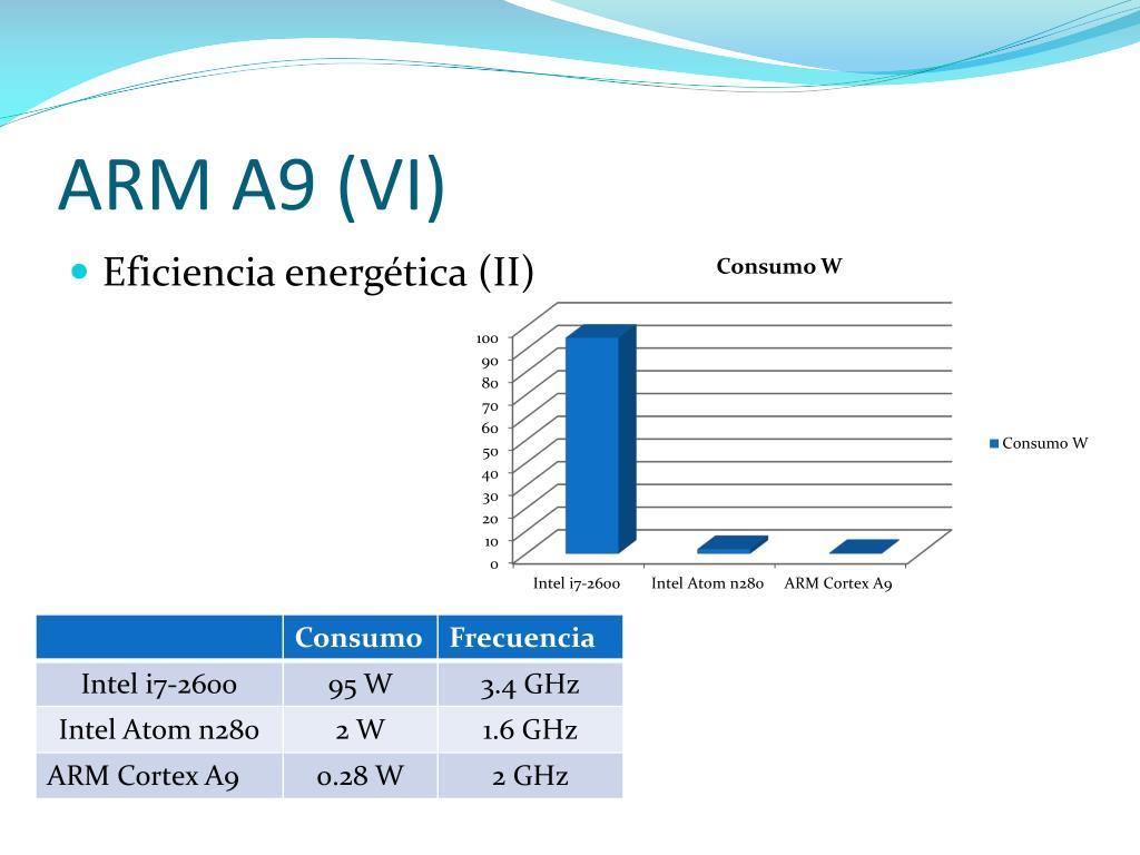 ARM A9 (VI)