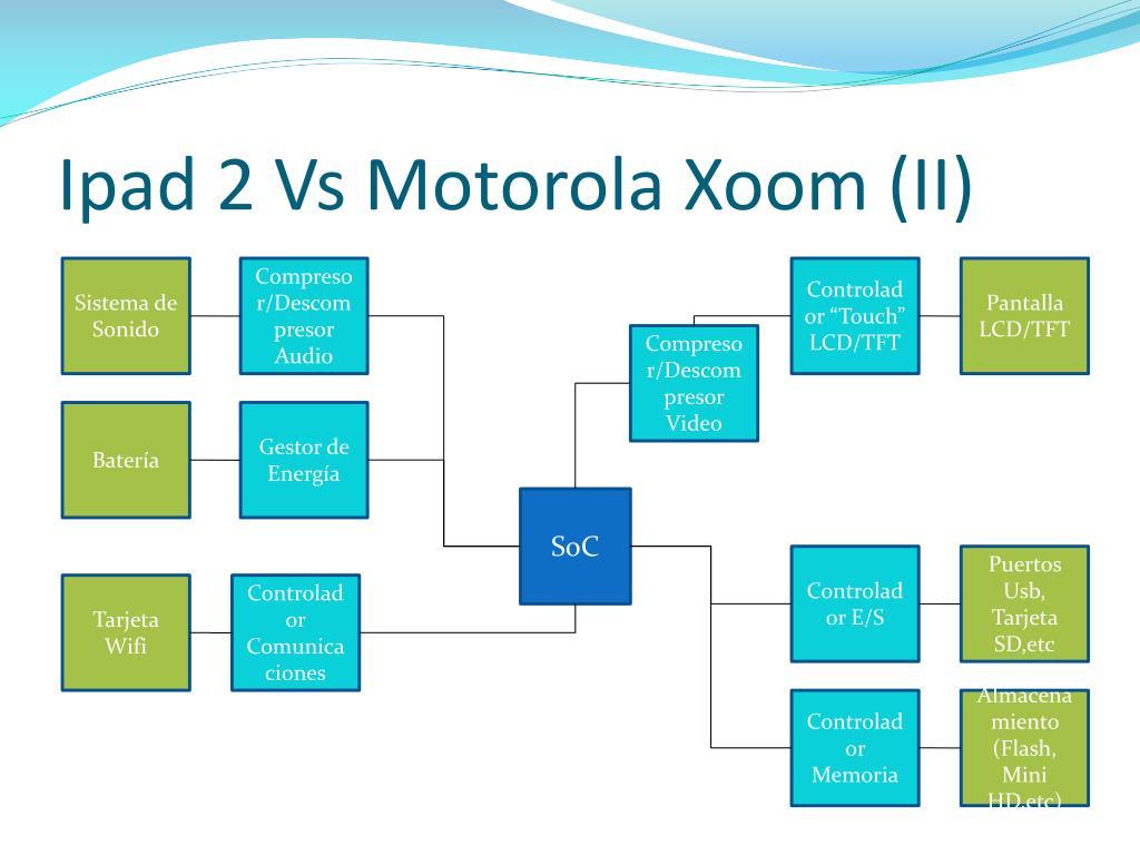 Ipad 2 Vs Motorola Xoom (II)