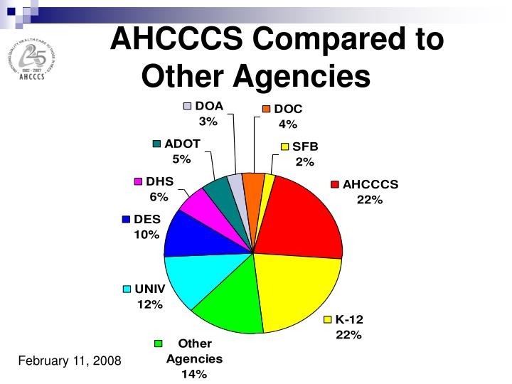 AHCCCS Compared to Other Agencies