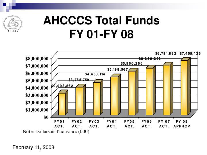 AHCCCS Total Funds